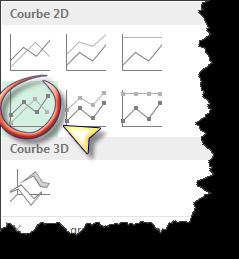 Créer une courbe pour vos présentations de vente