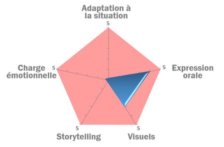 évaluation show hello 2014 Orange