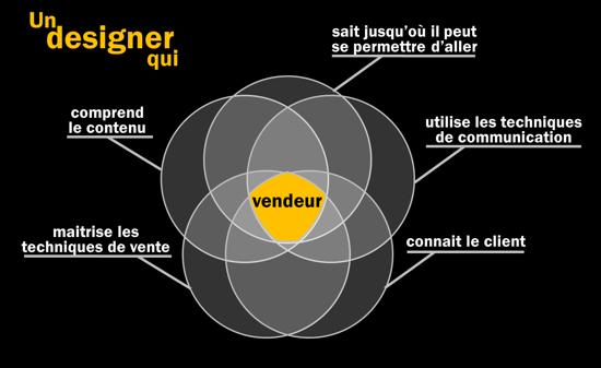 Design de présentations de vente