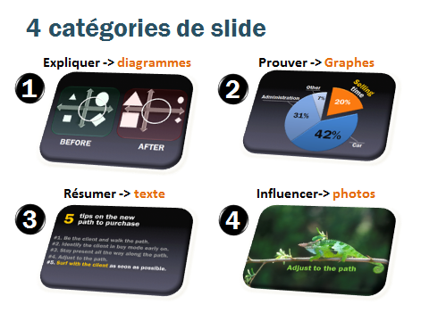 Les 4 types de slides en présentation de vente.