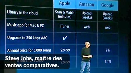 Techniques de vente comparatives avec Steve Jobs