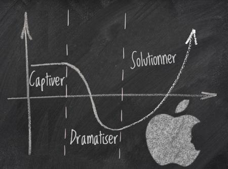 Présentations de vente Steve Jobs et flow