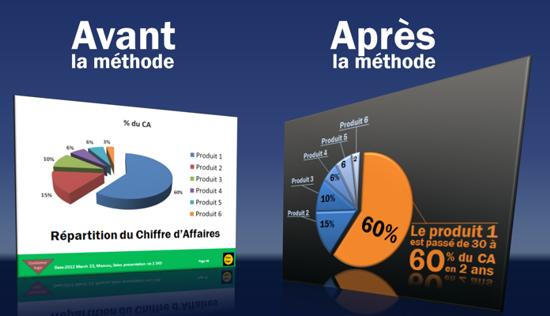 Présentation PowerPoint - test avant/après