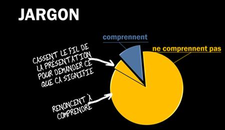 5 raisons pour éliminer le jargon des présentations commerciales.