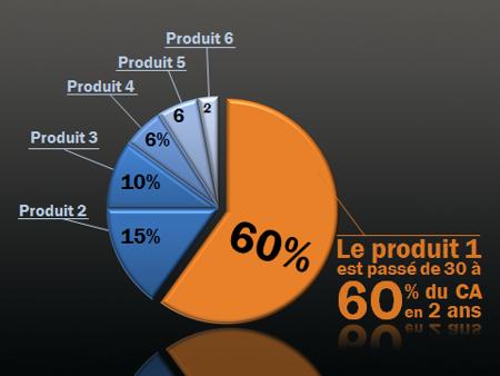 Graphe sectoriel visuel dans Powerpoint