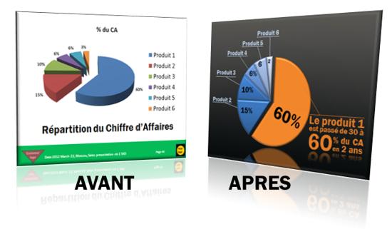 Comment faire des graphes en secteurs visuels dans une présentation PowerPoint ?