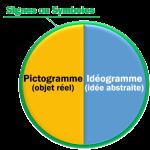 Différents types de symboles