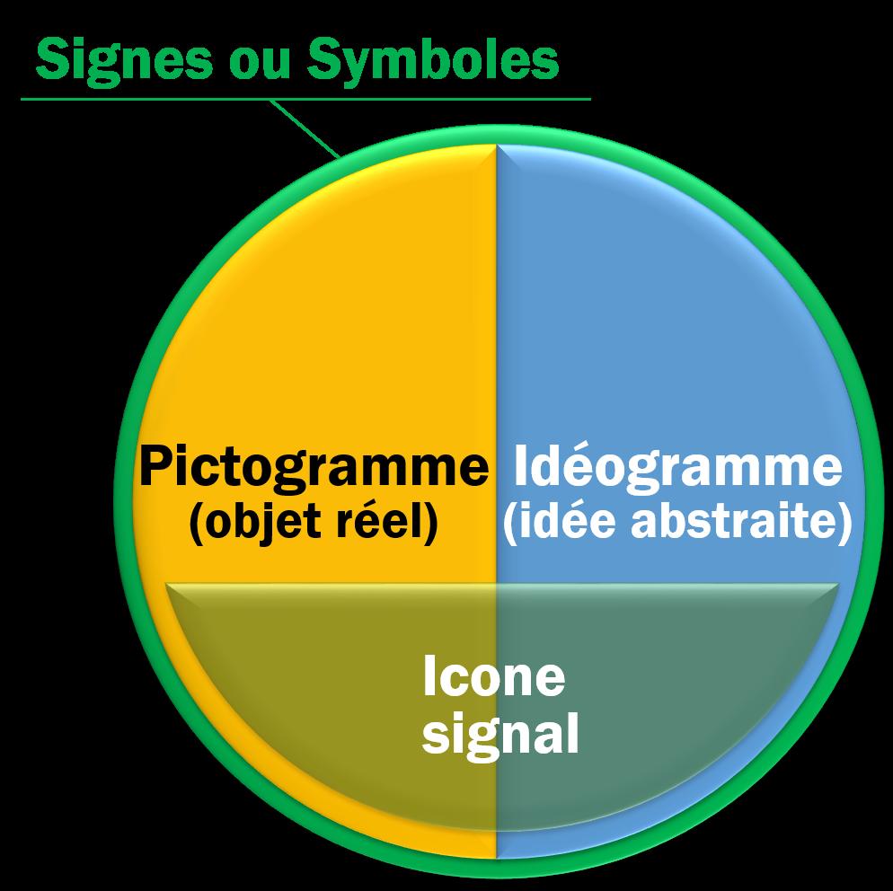 pictogramme et idéogramme