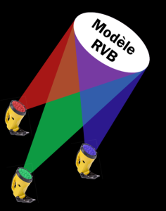 Le modèle RVB: gérer les couleurs dans PowerPoint ou Keynotes